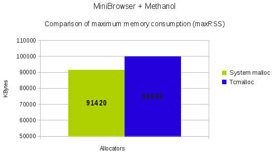 Memory consumption: QtWebKit->compare(WebKit1, WebKit2
